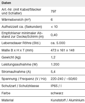 Daten-Lucciola