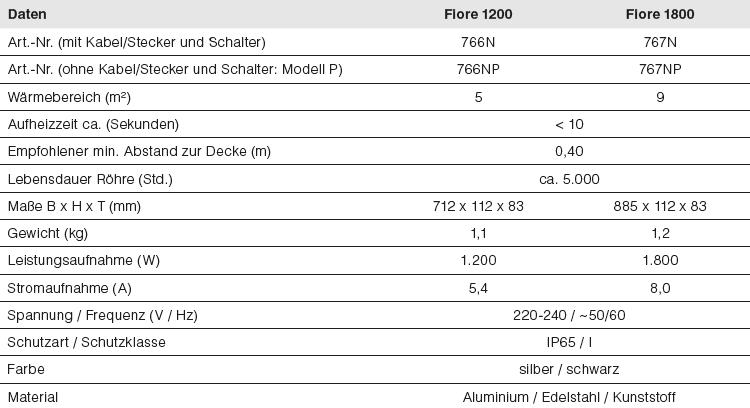 Daten-Fiore-1200-1800