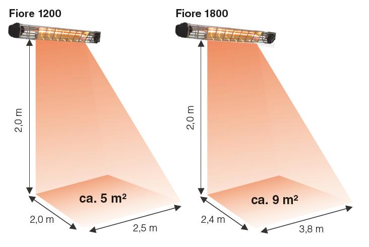 Waermebereiche-Fiore-1200-1800
