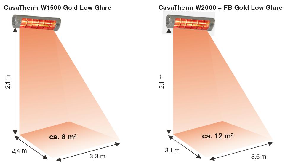 Waermebereich-CasaTherm-W-Gold-LowGlare