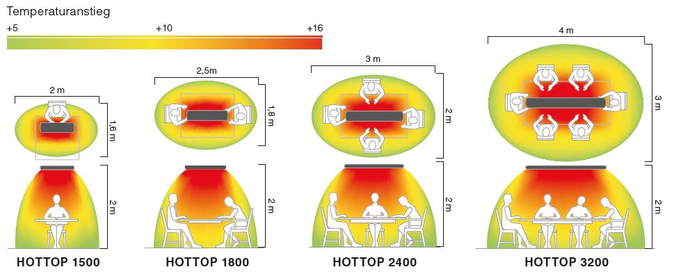 Waermebereiche-CasaTherm-Heatpanel-HOTTOP